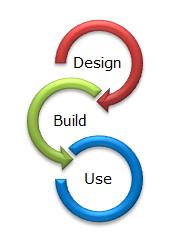 La Qualité à chaque étape du projet : Design - Build - Use